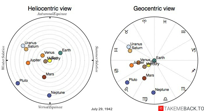 Planetary positions on July 29, 1942 - Heliocentric and Geocentric views