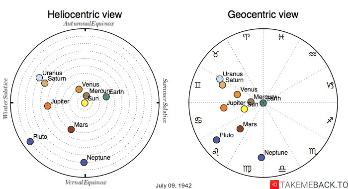 Planetary positions on July 09, 1942 - Heliocentric and Geocentric views
