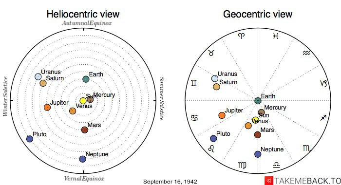 Planetary positions on September 16, 1942 - Heliocentric and Geocentric views