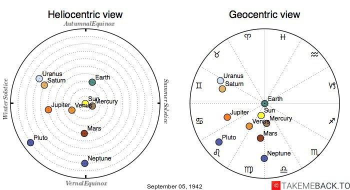 Planetary positions on September 05, 1942 - Heliocentric and Geocentric views