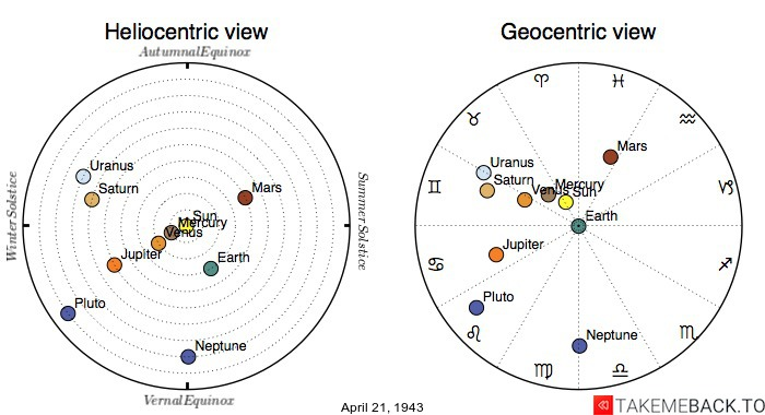 Planetary positions on April 21, 1943 - Heliocentric and Geocentric views