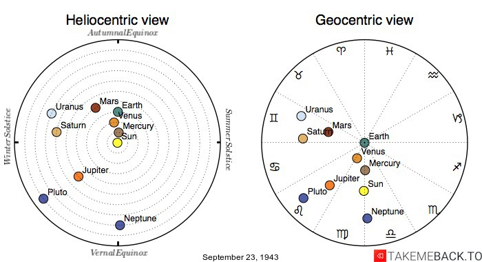 Planetary positions on September 23rd, 1943 - Heliocentric and Geocentric views