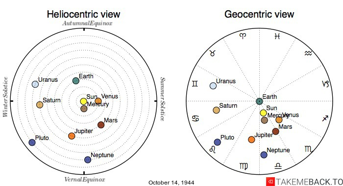Planetary positions on October 14, 1944 - Heliocentric and Geocentric views