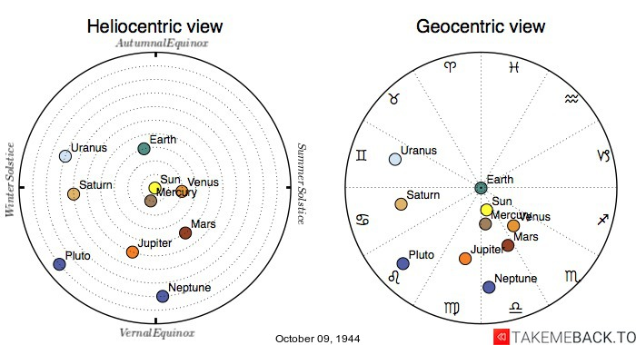 Planetary positions on October 09, 1944 - Heliocentric and Geocentric views