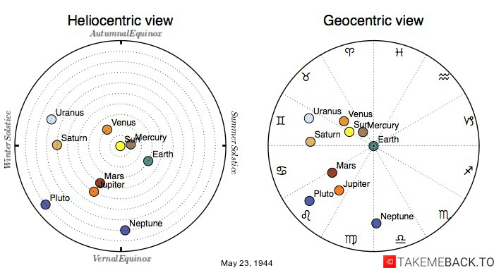 Planetary positions on May 23, 1944 - Heliocentric and Geocentric views