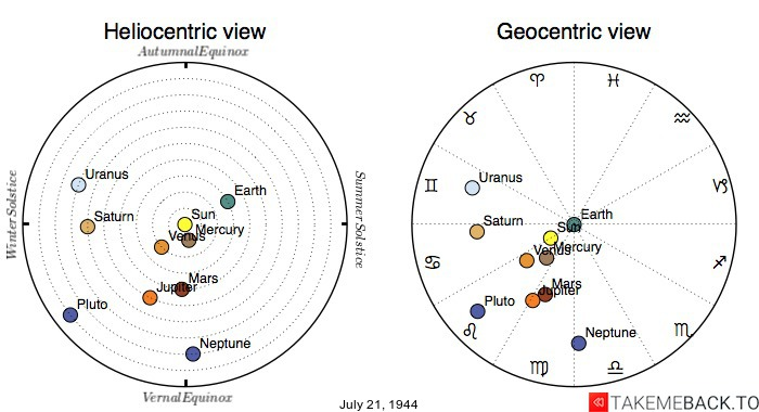 Planetary positions on July 21, 1944 - Heliocentric and Geocentric views
