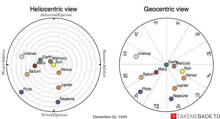 Planetary positions on December 02, 1945 - Heliocentric and Geocentric views