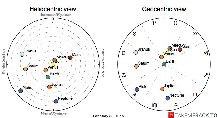 Planetary positions on February 28th, 1945 - Heliocentric and Geocentric views