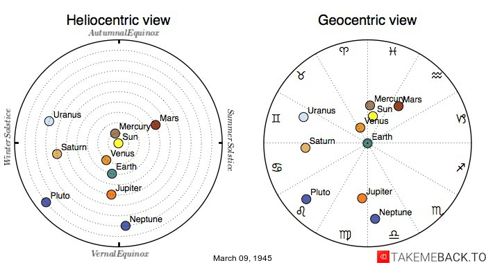 Planetary positions on March 09, 1945 - Heliocentric and Geocentric views