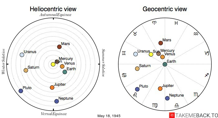 Planetary positions on May 18, 1945 - Heliocentric and Geocentric views