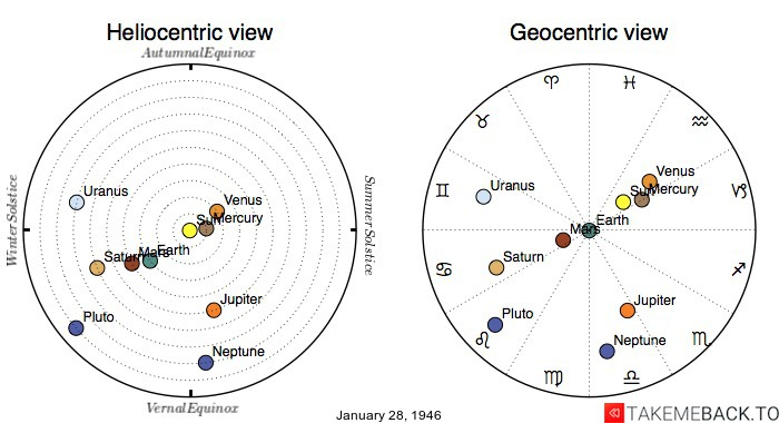 Planetary positions on January 28, 1946 - Heliocentric and Geocentric views