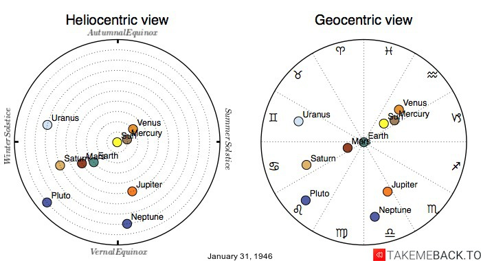 Planetary positions on January 31, 1946 - Heliocentric and Geocentric views
