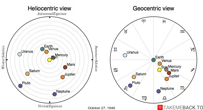 Planetary positions on October 27, 1946 - Heliocentric and Geocentric views