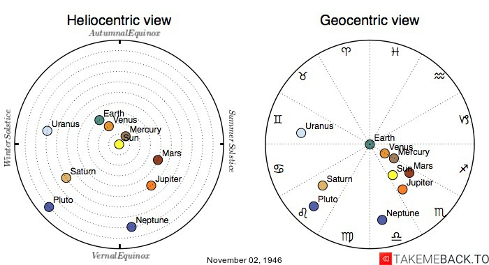 Planetary positions on November 02, 1946 - Heliocentric and Geocentric views