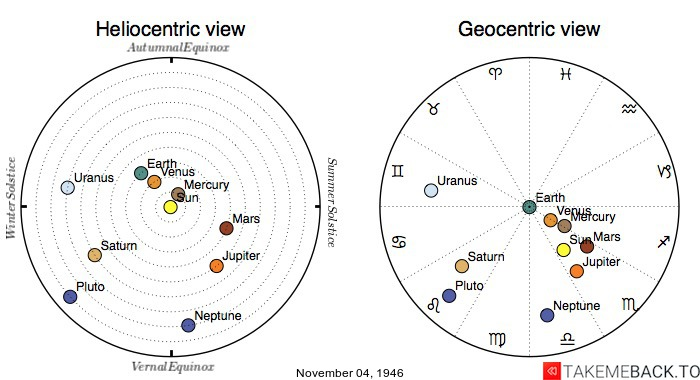 Planetary positions on November 04, 1946 - Heliocentric and Geocentric views