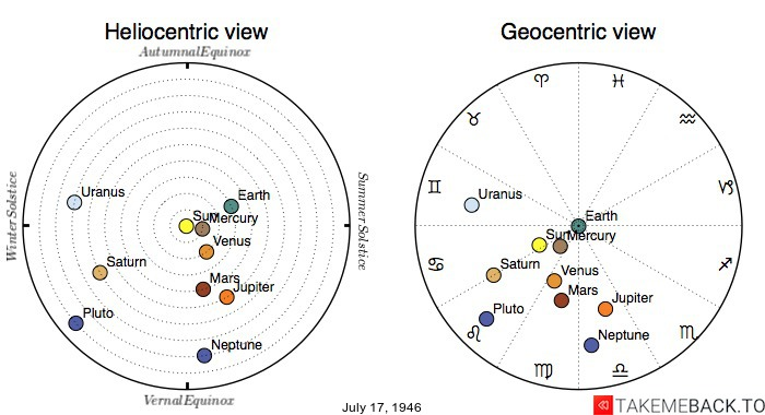 Planetary positions on July 17, 1946 - Heliocentric and Geocentric views