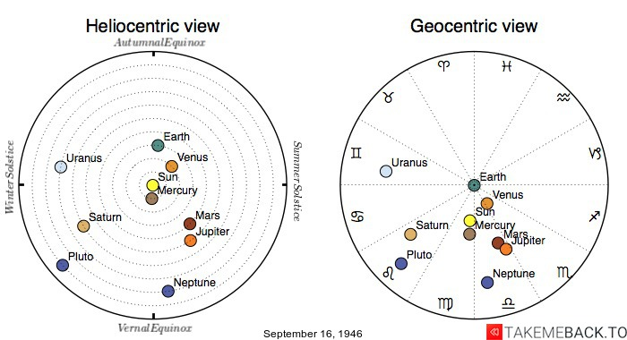 Planetary positions on September 16th, 1946 - Heliocentric and Geocentric views