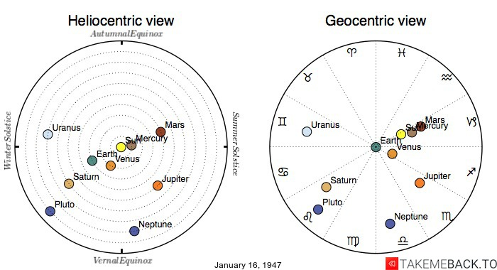 Planetary positions on January 16, 1947 - Heliocentric and Geocentric views