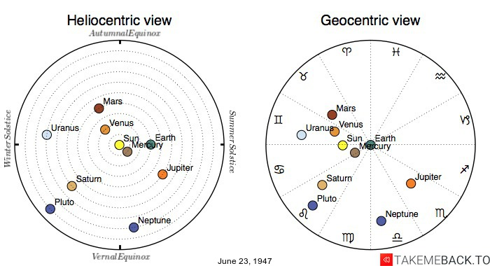 Planetary positions on June 23, 1947 - Heliocentric and Geocentric views