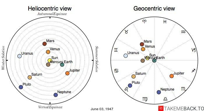 Planetary positions on June 03, 1947 - Heliocentric and Geocentric views