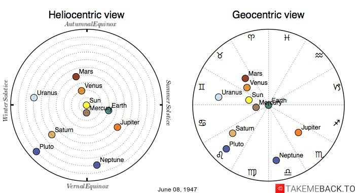 Planetary positions on June 08, 1947 - Heliocentric and Geocentric views