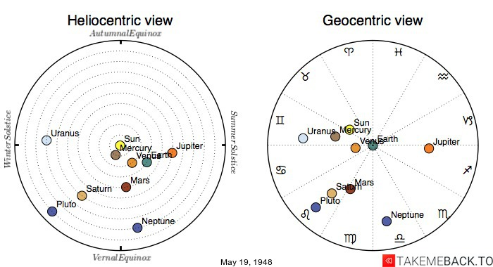 Planetary positions on May 19, 1948 - Heliocentric and Geocentric views