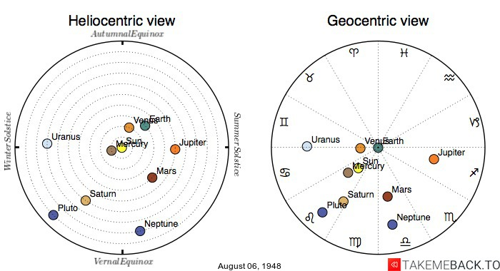 Planetary positions on August 06, 1948 - Heliocentric and Geocentric views