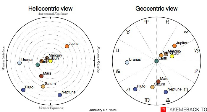 Planetary positions on January 07, 1950 - Heliocentric and Geocentric views