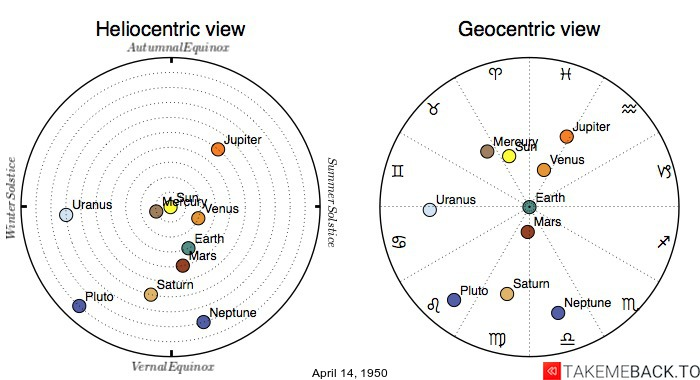 Planetary positions on April 14, 1950 - Heliocentric and Geocentric views