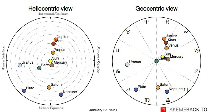 Planetary positions on January 23, 1951 - Heliocentric and Geocentric views