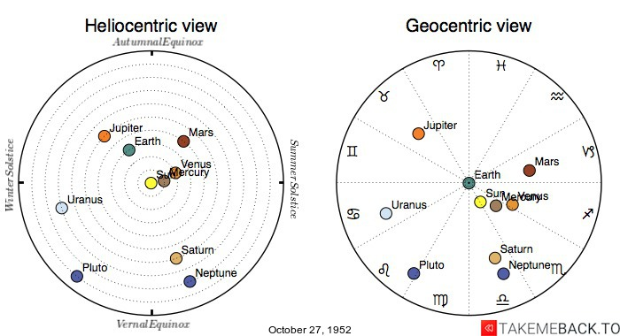 Planetary positions on October 27, 1952 - Heliocentric and Geocentric views
