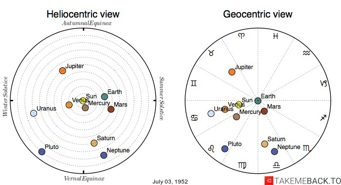 Planetary positions on July 03, 1952 - Heliocentric and Geocentric views