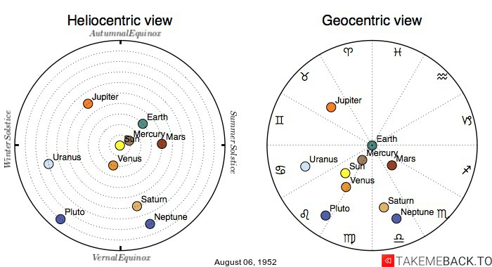 Planetary positions on August 6th, 1952 - Heliocentric and Geocentric views
