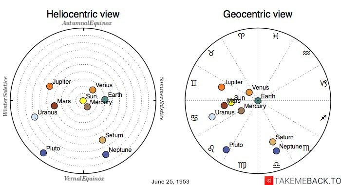 Planetary positions on June 25, 1953 - Heliocentric and Geocentric views