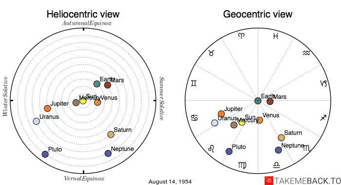 Planetary positions on August 14, 1954 - Heliocentric and Geocentric views