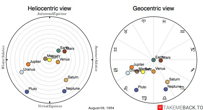 Planetary positions on August 09, 1954 - Heliocentric and Geocentric views