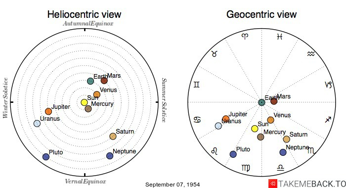 Planetary positions on September 7th, 1954 - Heliocentric and Geocentric views