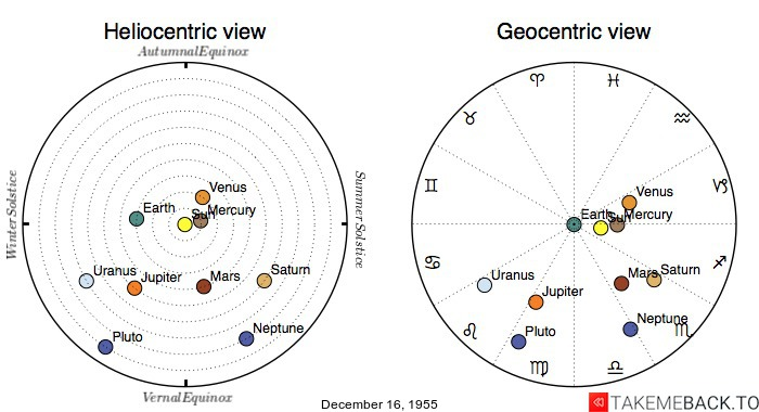 Planetary positions on December 16, 1955 - Heliocentric and Geocentric views