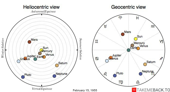 Planetary positions on February 15, 1955 - Heliocentric and Geocentric views