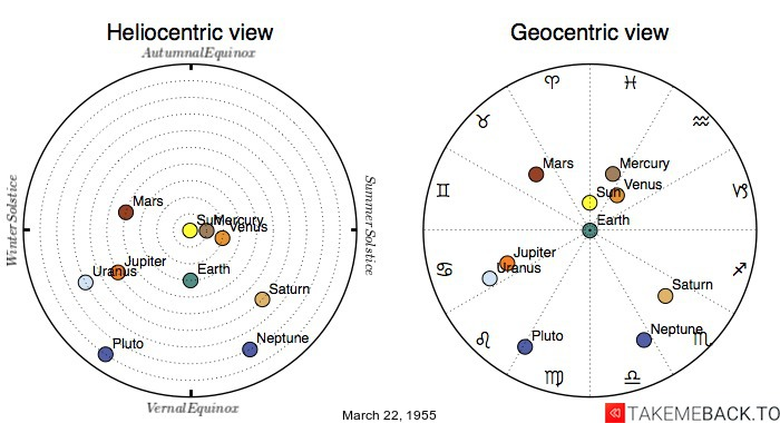 Planetary positions on March 22, 1955 - Heliocentric and Geocentric views