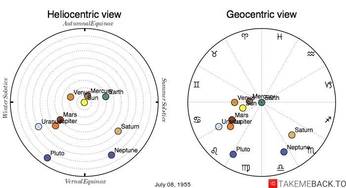 Planetary positions on July 08, 1955 - Heliocentric and Geocentric views