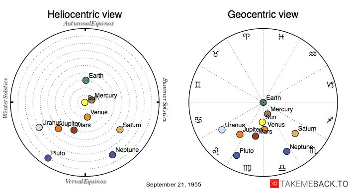 Planetary positions on September 21, 1955 - Heliocentric and Geocentric views