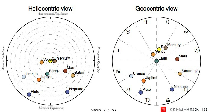 Planetary positions on March 07, 1956 - Heliocentric and Geocentric views