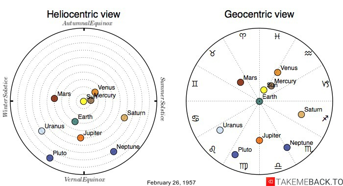 Planetary positions on February 26, 1957 - Heliocentric and Geocentric views
