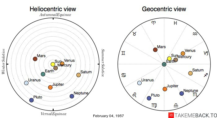 Planetary positions on February 04, 1957 - Heliocentric and Geocentric views