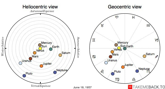 Planetary positions on June 18, 1957 - Heliocentric and Geocentric views