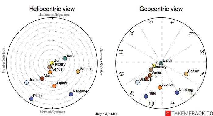 Planetary positions on July 13, 1957 - Heliocentric and Geocentric views