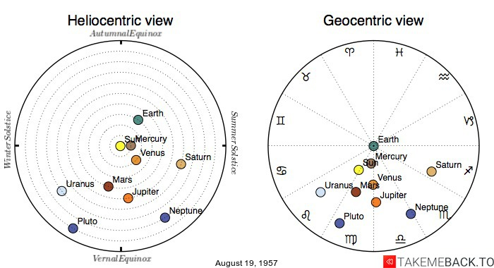 Planetary positions on August 19, 1957 - Heliocentric and Geocentric views