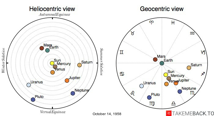 Planetary positions on October 14th, 1958 - Heliocentric and Geocentric views