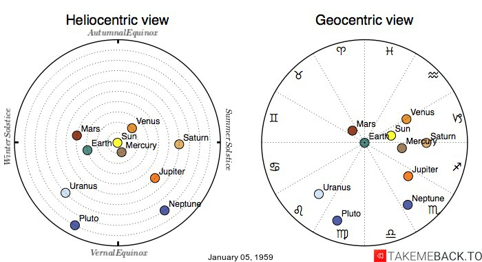 Planetary positions on January 05, 1959 - Heliocentric and Geocentric views